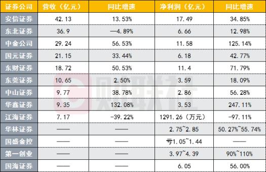 中金净利翻番江海证券下滑97% 13家券商半年报抢先看