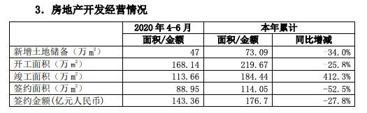 中国中铁:前6月房产签约金额176.7亿同比少27.8% 签约面积同比少53%
