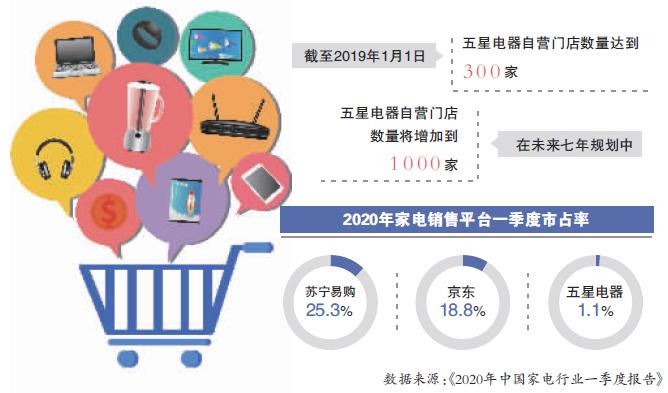 """全资收购江苏五星电器""""线下京东""""再进一步"""