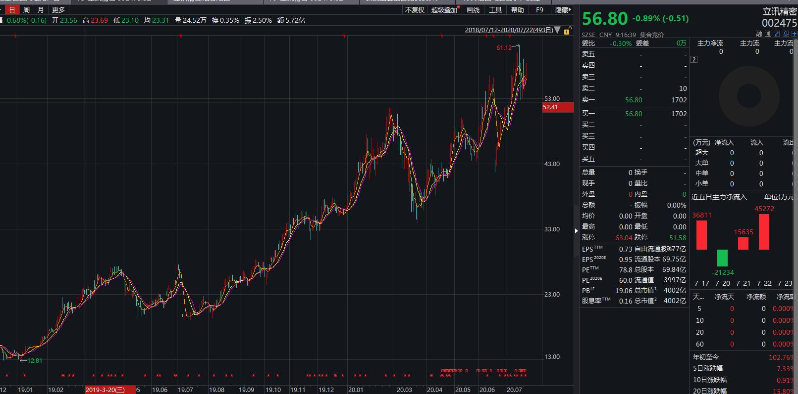 股价暴增600%基金增仓后,立讯精密大股东套现69亿