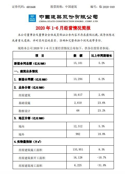 中国建筑:上半年地产销售1807亿同比降1.9% 另遭大家保险套现减持5亿股