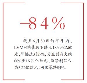 LVMH净利润暴跌逾80% 奢侈品行业钱难赚了