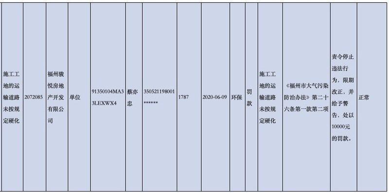 中骏集团旗下福州骏悦房地产涉环保违法被通报处罚
