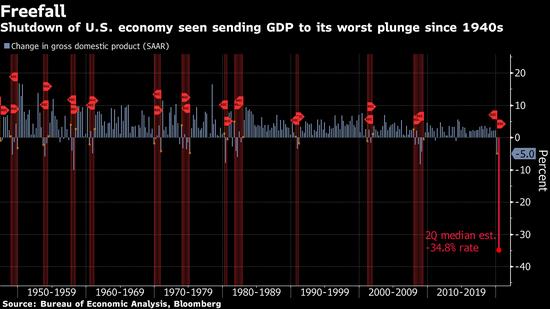 暴跌34.5%!美国Q2 GDP或创有记录以来最大降幅