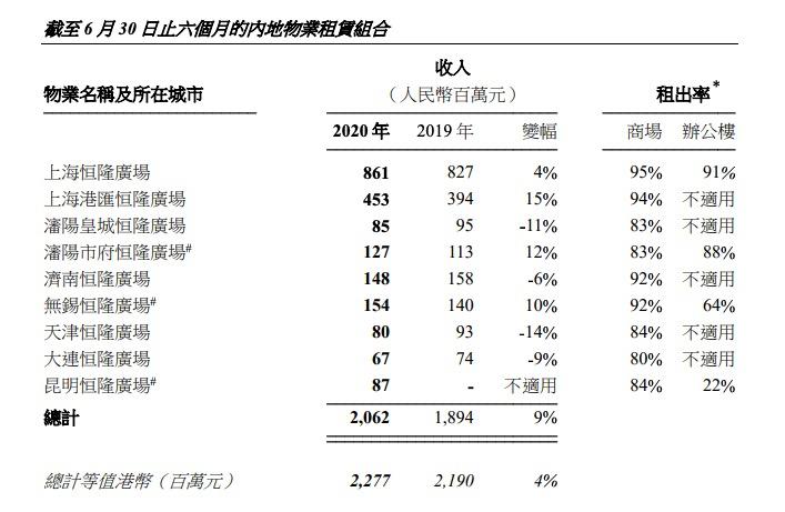 恒隆地产:半年纯利19.89亿股东应占基本纯利较同期减少11%