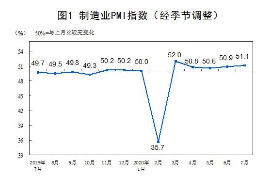 7月份,中国制造业采购经理指数(PMI)为51.1%