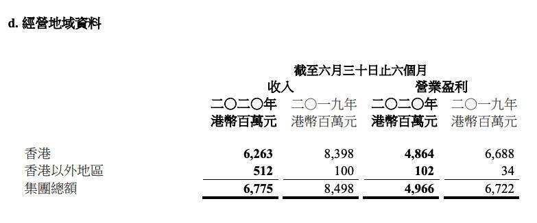 九龙仓置业:上半年利润38.44亿同比少26% 香港以外收入上涨