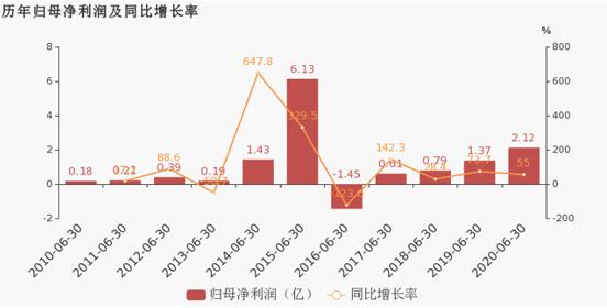 【资本看酒】百润股份中报预调酒净利增超五成  机构称:RIO微醺将持续放量