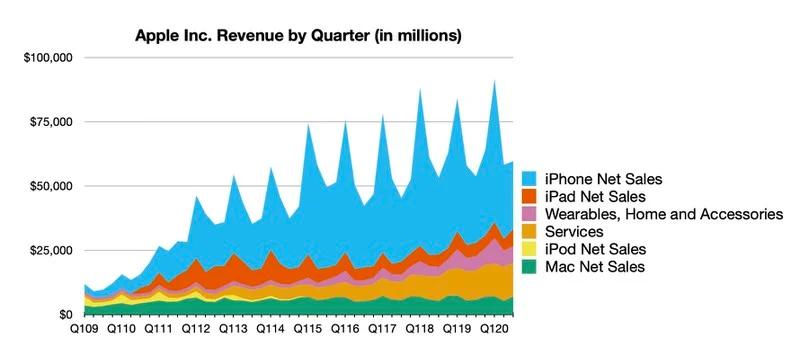 苹果第三财季营收创历史同期新高 确认新iPhone延迟发布