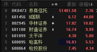 国联证券登录A股成第39家上市券商 首日股价飙升44%封停
