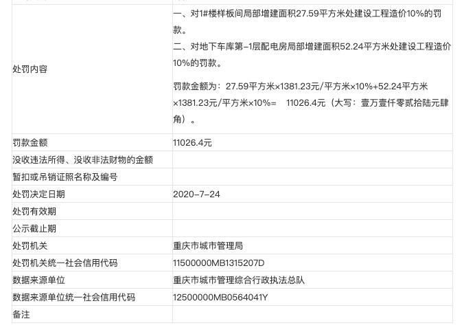 重庆东旭启德置业涉擅改规划许可进行建设被罚 其系东鼎置业全资子公司