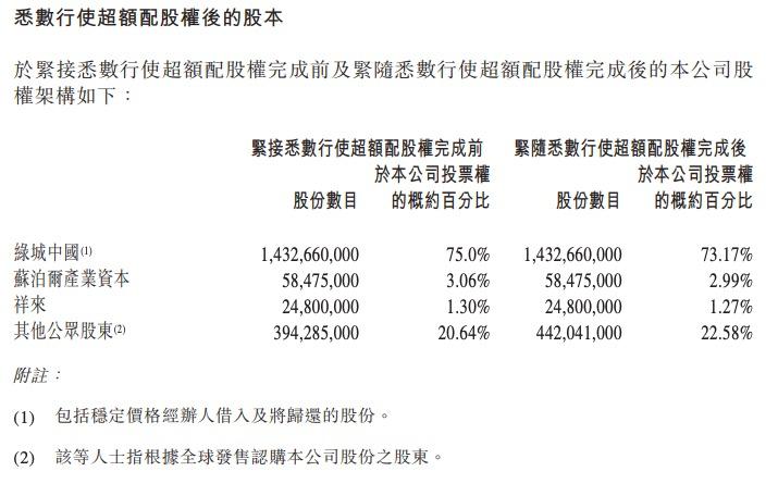 绿城管理公告称已于8月2日完成超额配股