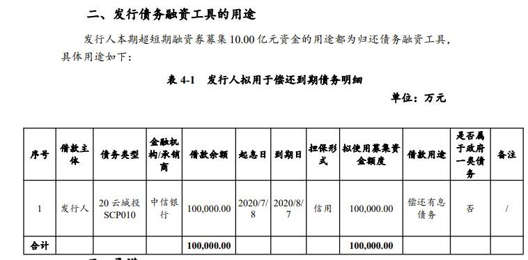 云南城投集团:拟发行10亿元超短期融资