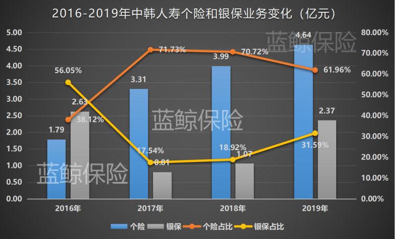 中韩人寿连亏8年后上半年再亏4454万,对赌限期临近