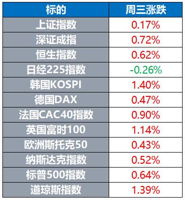 全球股市多数上涨 黄金再创新高 白银期货大涨逾3%