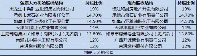 弘康人寿增资扩股计划久悬未落 或需先理顺股权关系