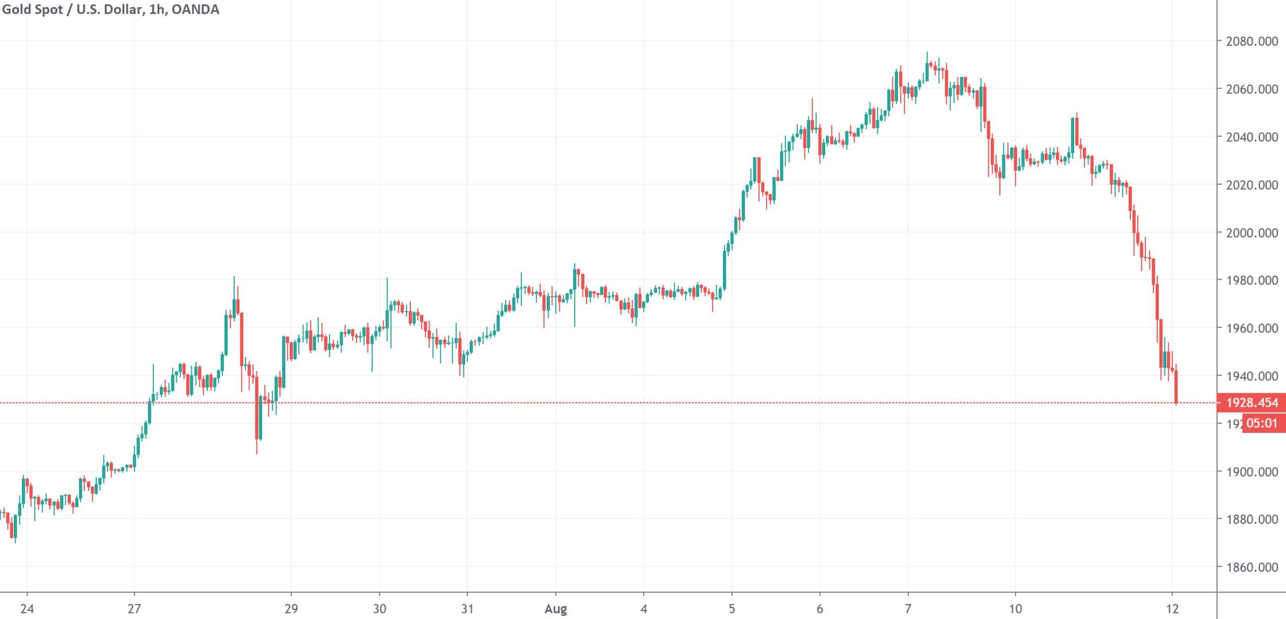 黄金大跌100美元 白银跌幅超12% 到底发生了什么?