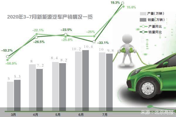 """产销终结12连跌 谁在帮新能源车市""""补气""""?"""