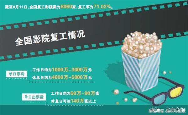 14日起北京电影院上座率上限提至50%