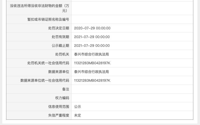 泰兴市祥瑞置业因违规建设被罚 其系祥生地产集团控股子公司