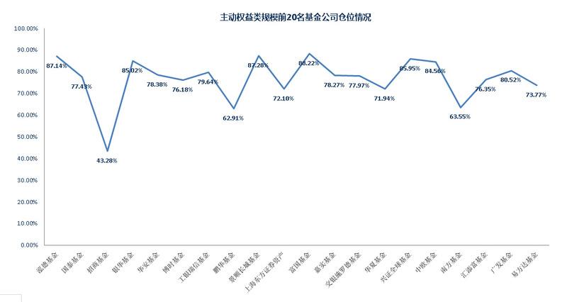 从二季度基金持仓角度浅析:下周市场大跌的概率大吗?