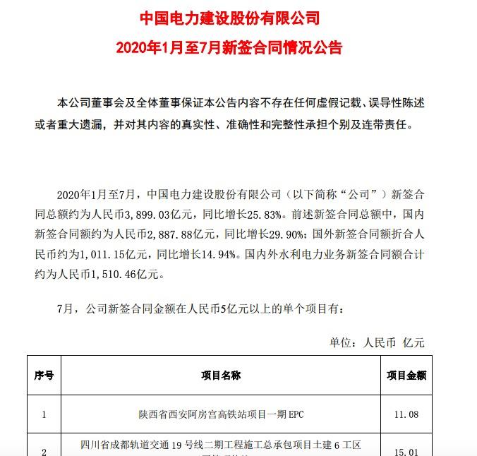 中国电建:前7月新签合同总额约3899亿元同比增长25.83%