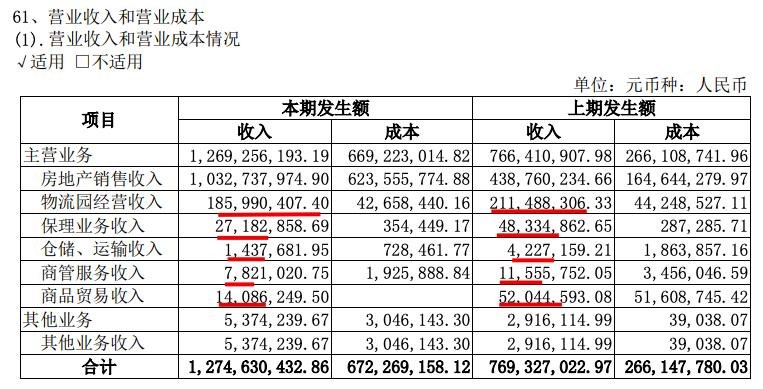 广汇物流:上半年净利同比增37.4%为2.76亿 八成业绩出自房地产