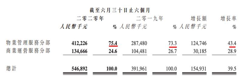 奥园健康上半年业绩同比大增39.5%致5.46亿 其应收款与净利相当