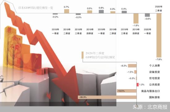 """日本GDP大跌27.8% """"安倍经济学""""增长清零"""