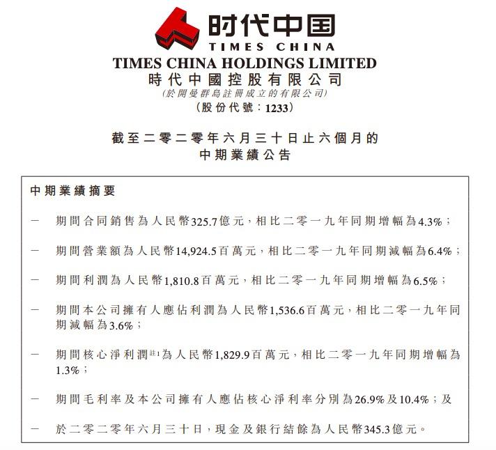 时代中国半年业绩:净利润15.36亿元同比减少3.6% 股价应声下跌