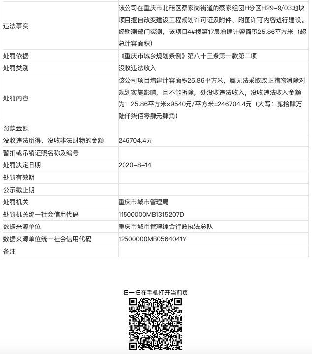 重庆中德地产集团涉擅改规划等违法建设被罚24.7万元