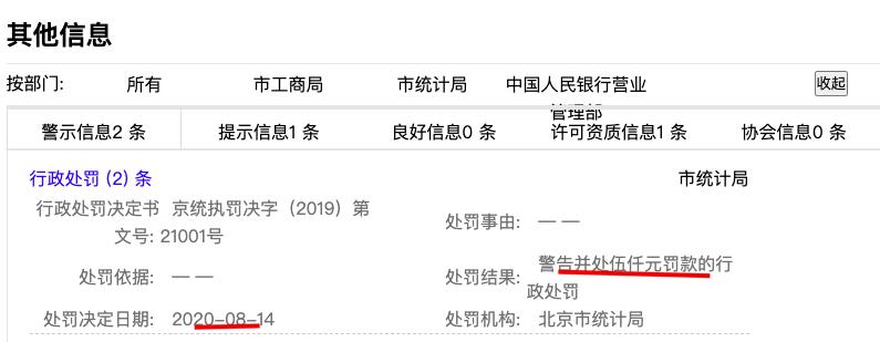 阳光壹佰被行政处罚处以警告并罚款5000元