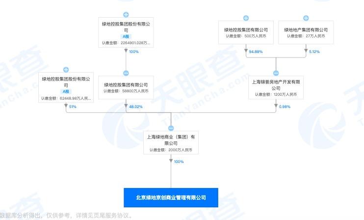 北京绿地京创商业管理因管理的人防工程脏乱差被罚 其系绿地控股全资子公司