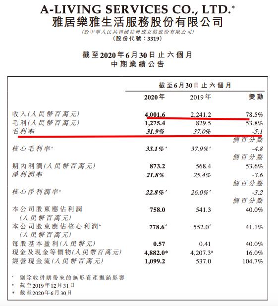 雅生活中期业绩大增:营收同比增78.5% 毛利率降至31%