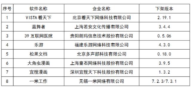 侵害用户权益有8款APP未完成整改 工信部要求下架