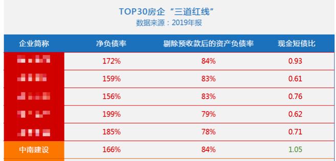 """中南建设为三子公司共提供13.26亿担保 其财务指标陷""""两道红线"""""""