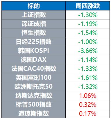 全球股市多数下跌 需求前景拖累油价 黄金继续回调