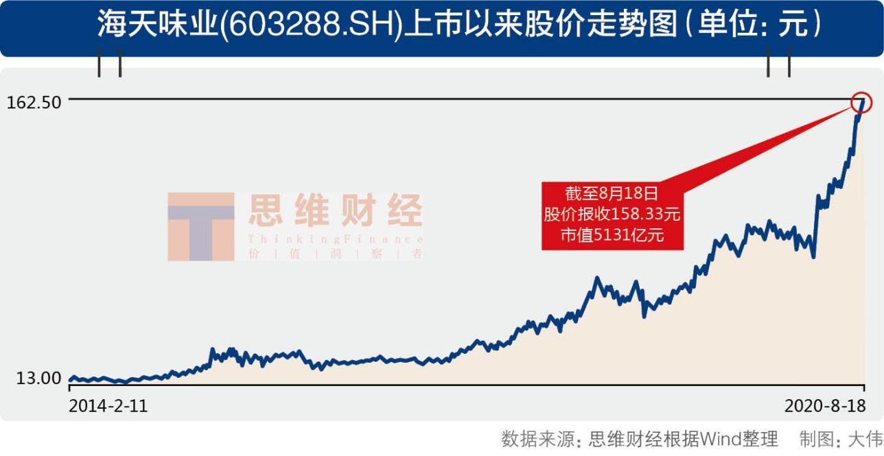 海天味业市值逼近贵州茅台 靠酱油还能撑多久?