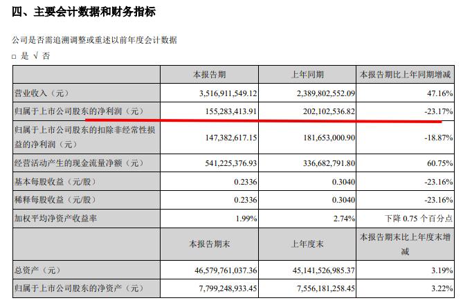 中洲控股中期业绩增收不增利:营收同比大增47.2%净利润降23.2%