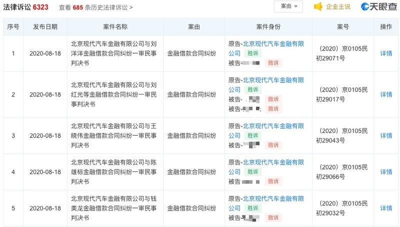 北京现代汽车金融因违规被罚15万 净利润连续三年下降