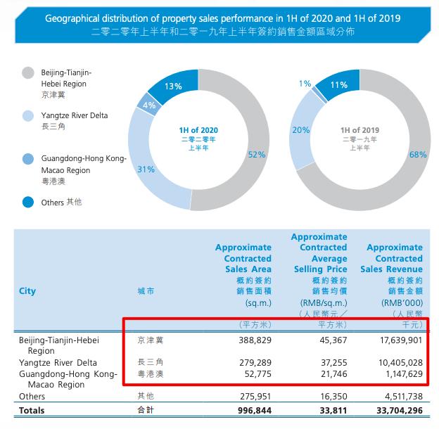 首创置业的稳健:半年销售达年目标42% 公司股东净利降近三成