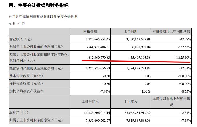 新华联中期业绩受疫情影响大降 上半年净亏损5.64亿元