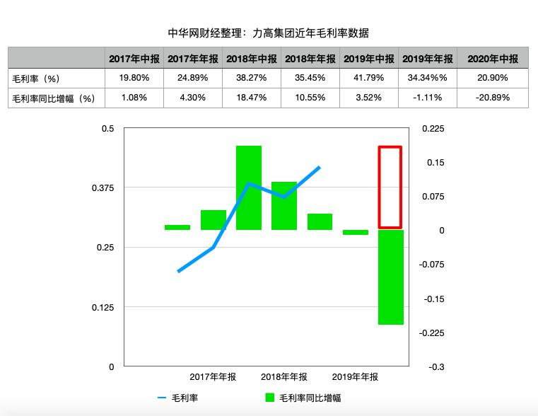 力高集团中期业绩增收不增利:收益同比增加345.9% 毛利率接近三年新低