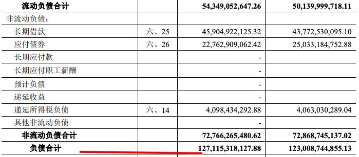 金融街中期:资金使用成本下降 总负债涨至1271亿财务压力加剧