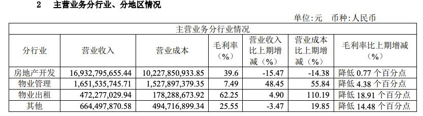 金地集团半年销售过千亿:净利同比降17.9% 资产负债率涨至78.73%