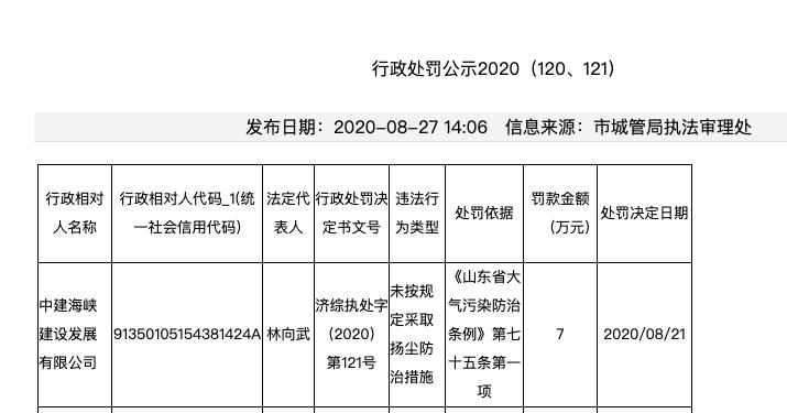 中建海峡建设违反扬尘污染防治相关规定接连被罚14万 其系A股中国建筑子公司