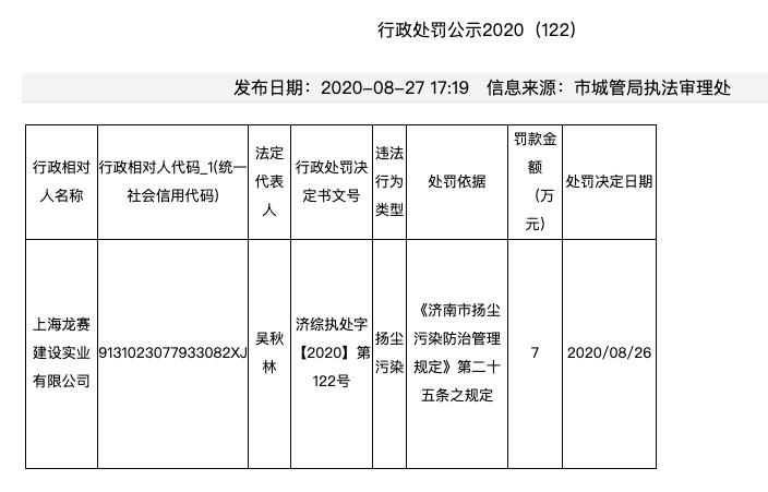 上海龙赛建设实业公司因扬尘污染被罚