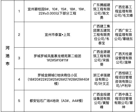 """宜州碧桂园、泰富上筑等河池市5项目入8月全区""""严管工程""""名单被通报"""