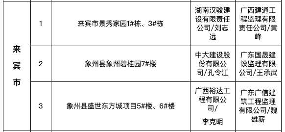 """景秀家园、象州碧桂园等3项目为来宾市入8月全区""""严管工程""""名单被通报"""