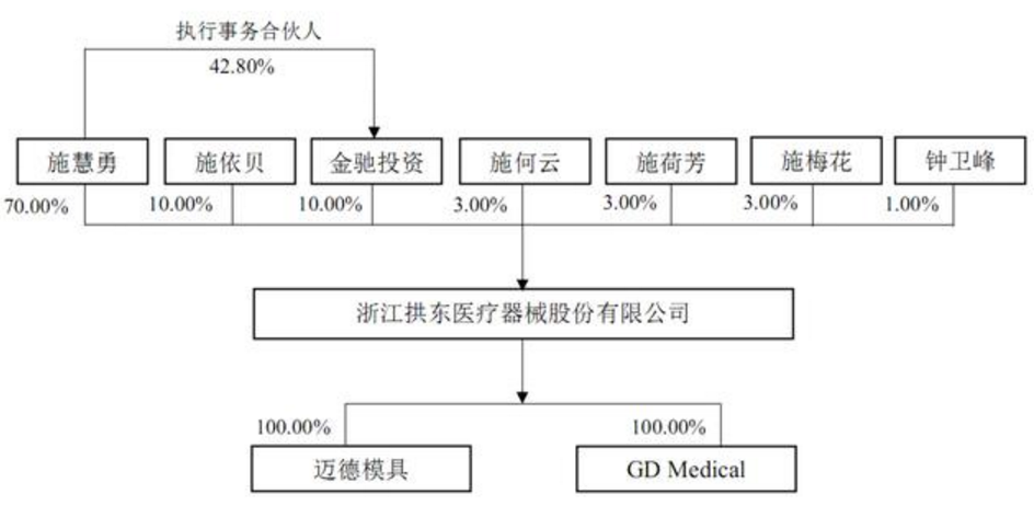 拱东医疗IPO闯关成功 神秘运作至今不为外界所知